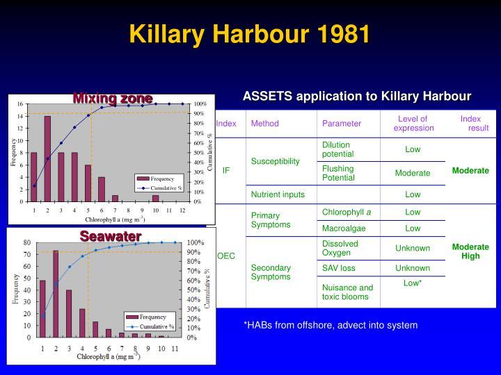 Killary Harbour 1981