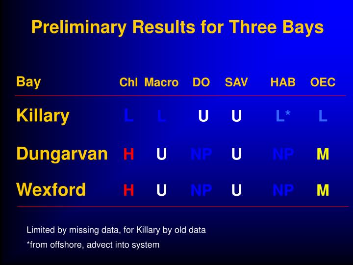 Preliminary Results for Three Bays