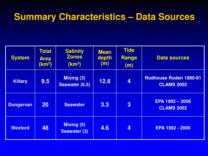Summary Characteristics – Data Sources