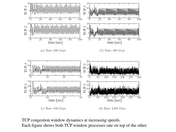 TCP congestion window dynamics at increasing speeds.