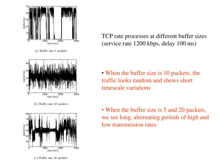 TCP rate processes at different buffer sizes