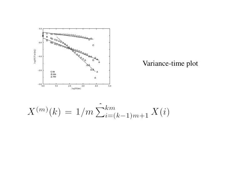 Variance-time plot