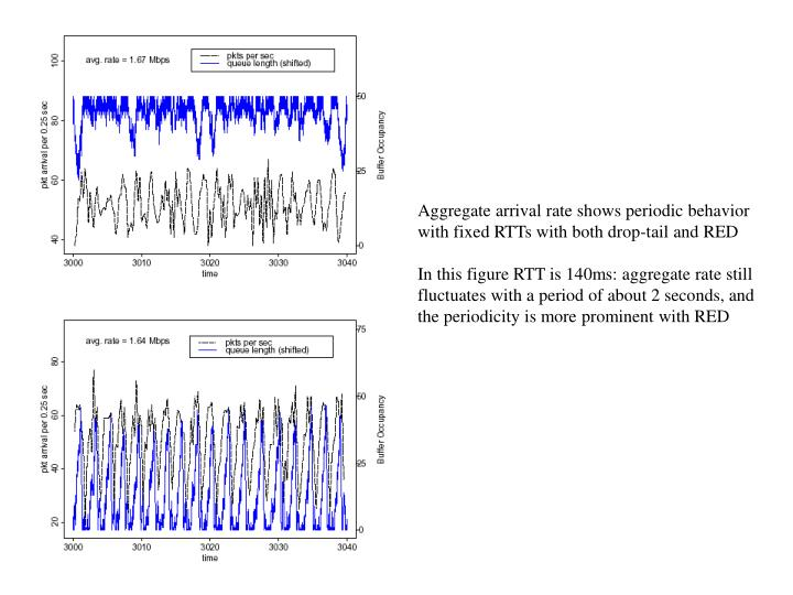 Aggregate arrival rate shows periodic behavior with fixed RTTs with both drop-tail and RED
