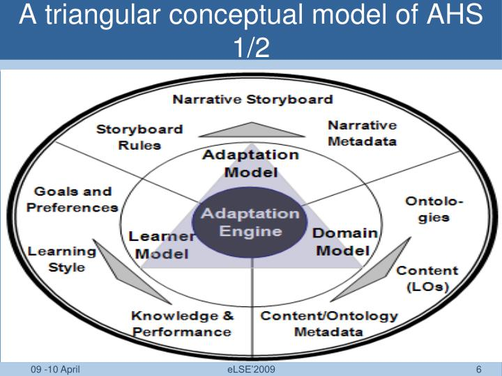 A triangular conceptual model of AHS 1/2
