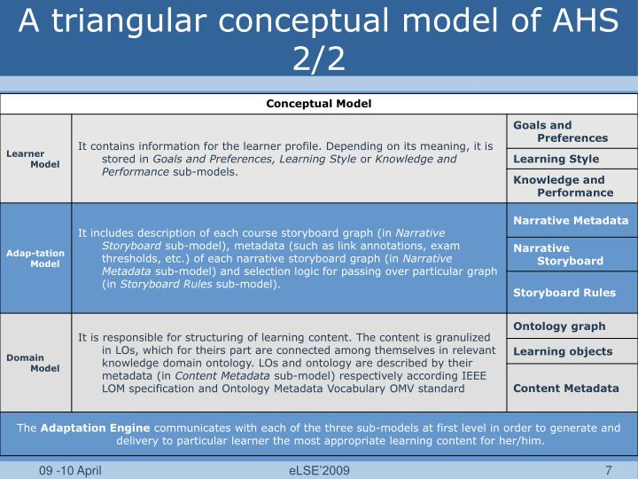 A triangular conceptual model of AHS 2/2