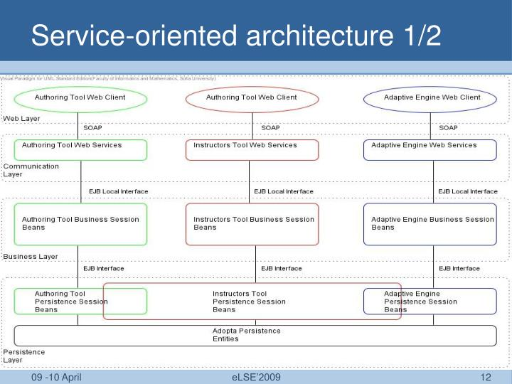 Service-oriented architecture 1/2