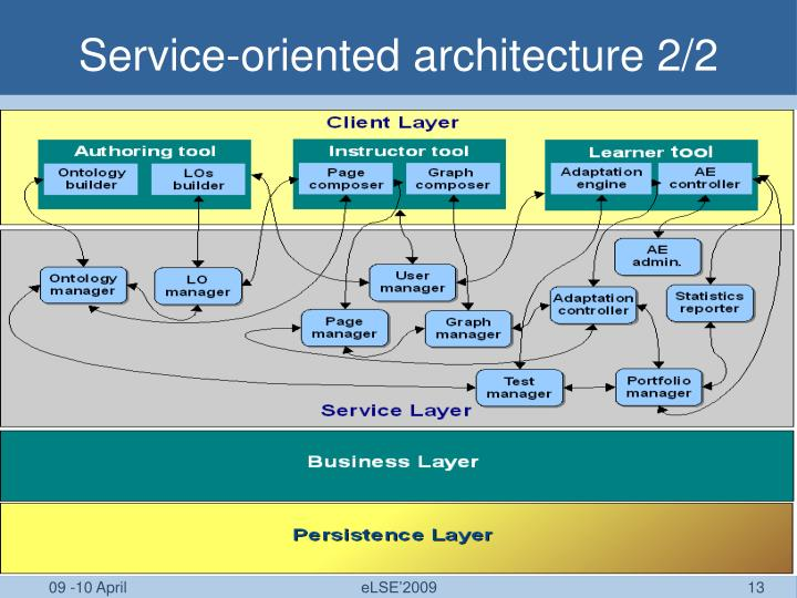 Service-oriented architecture 2/2