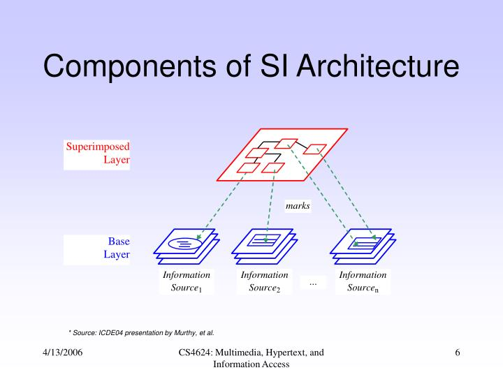 Components of SI Architecture