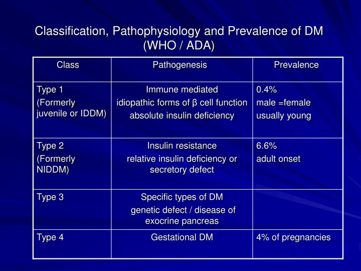Classification, Pathophysiology and Prevalence of DM  (WHO / ADA)