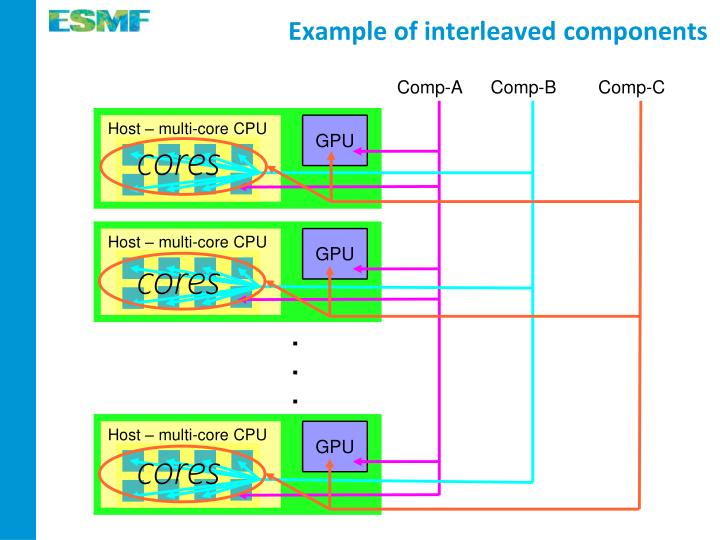Example of interleaved components