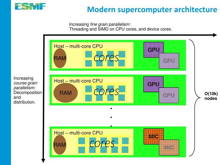 Modern supercomputer architecture