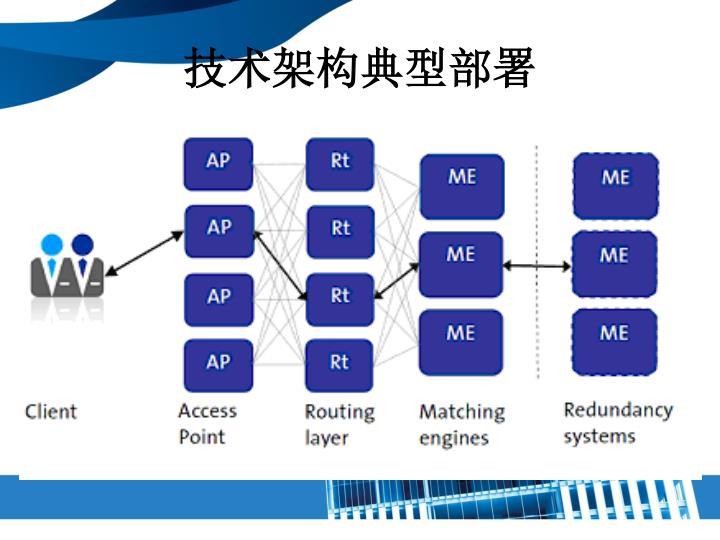 技术架构典型部署