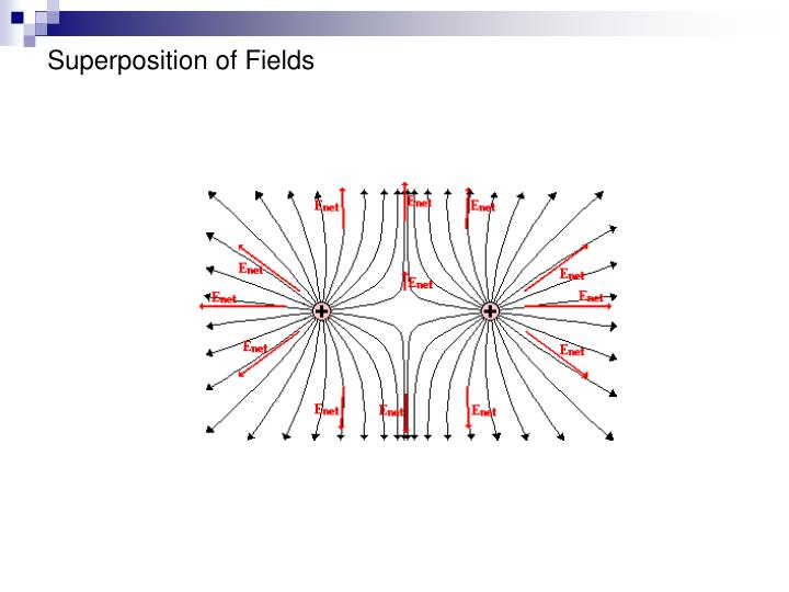 Superposition of Fields