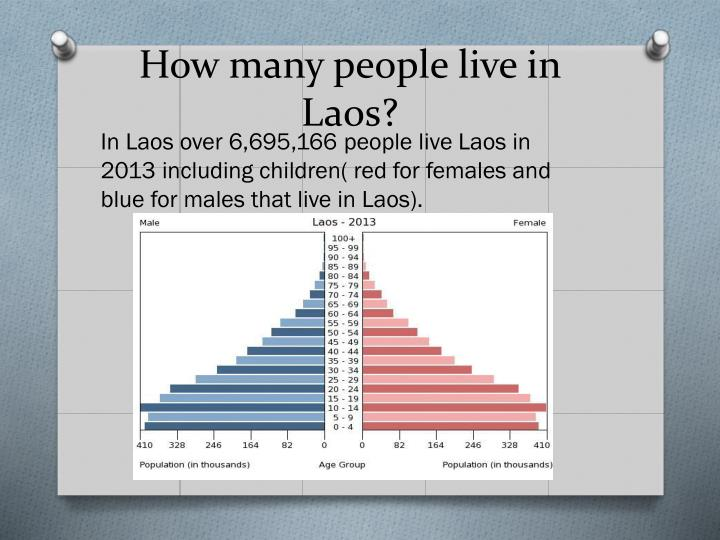 How many people live in laos