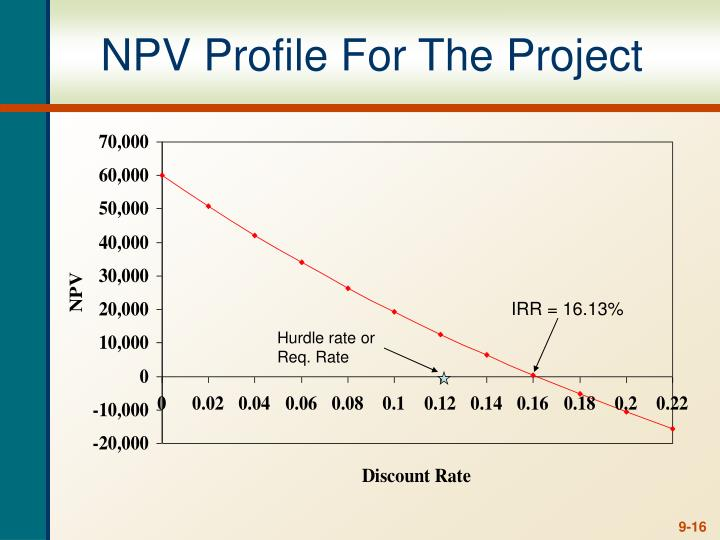 NPV Profile For The Project