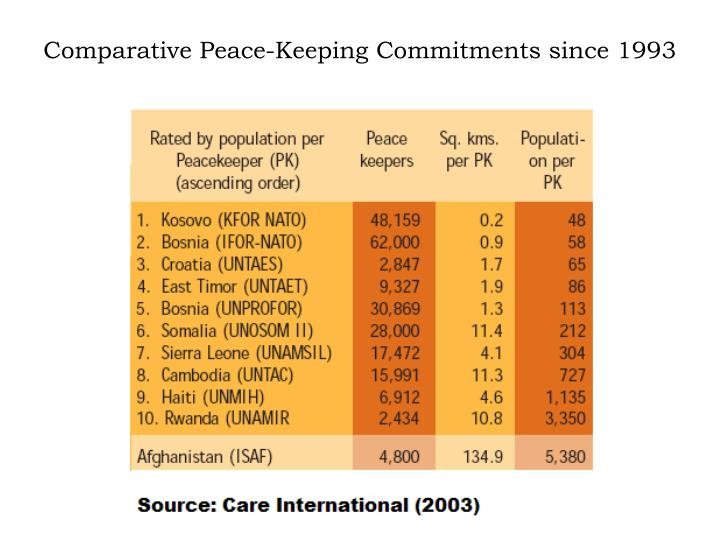 Comparative Peace-Keeping Commitments since 1993