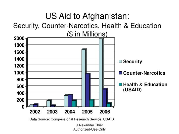 US Aid to Afghanistan: