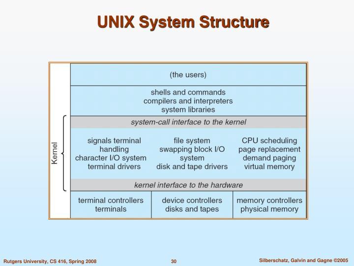 UNIX System Structure