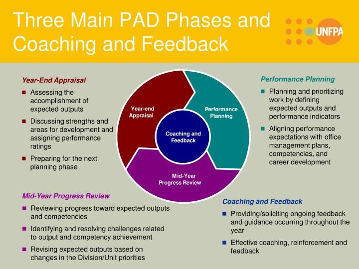 coaching and development Pod's mission is to foster positive change across the university by offering cost-effective, timely, and high-quality classroom training, webinars, coaching, career counseling, and consulting services.