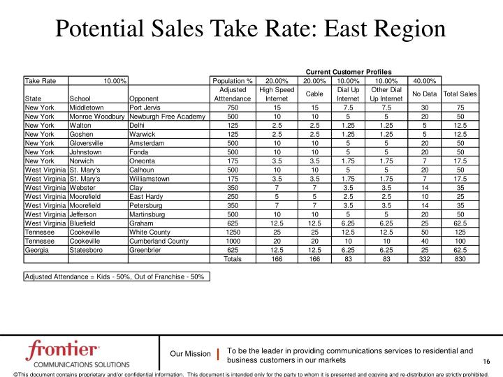 Potential Sales Take Rate: East Region