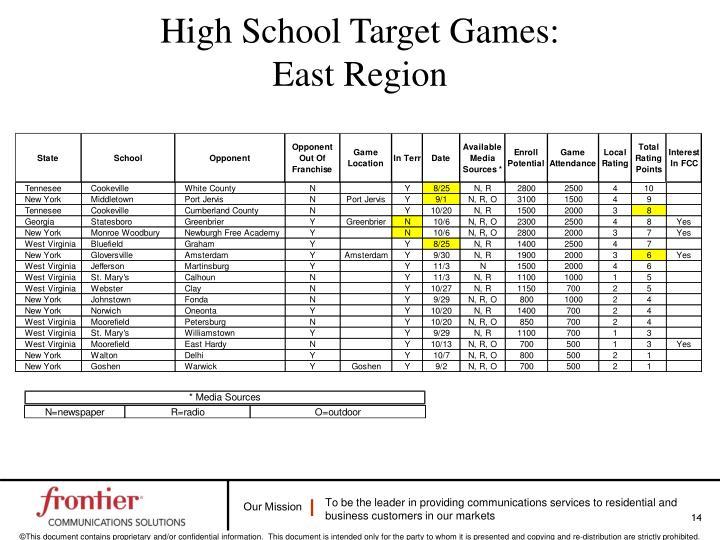 High School Target Games: