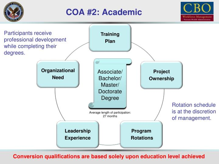COA #2: Academic