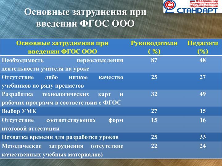 Основные затруднения при введении ФГОС ООО