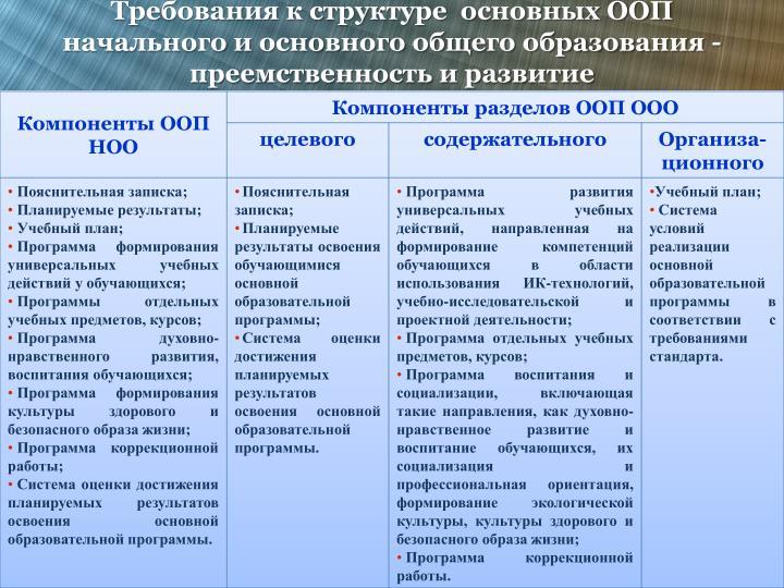 Требования к структуре  основных ООП  начального и основного общего образования - преемственность и развитие