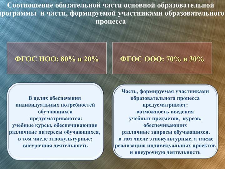Соотношение обязательной части основной образовательной программы  и части, формируемой участниками образовательного  процесса