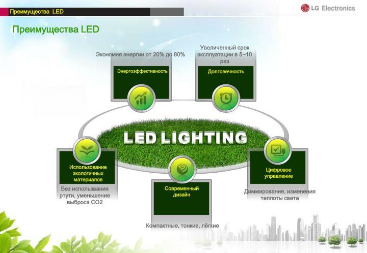 Экономия энергии от