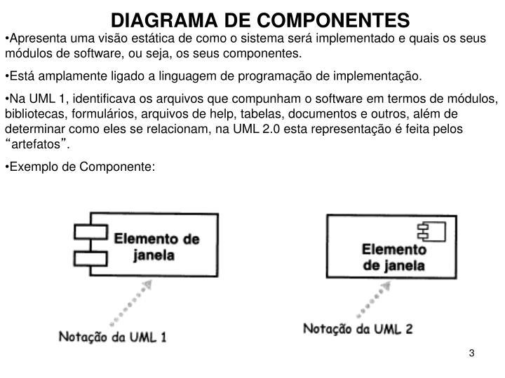 Apresenta uma visão estática de como o sistema será implementado e quais os seus módulos de software, ou seja, os seus componentes.