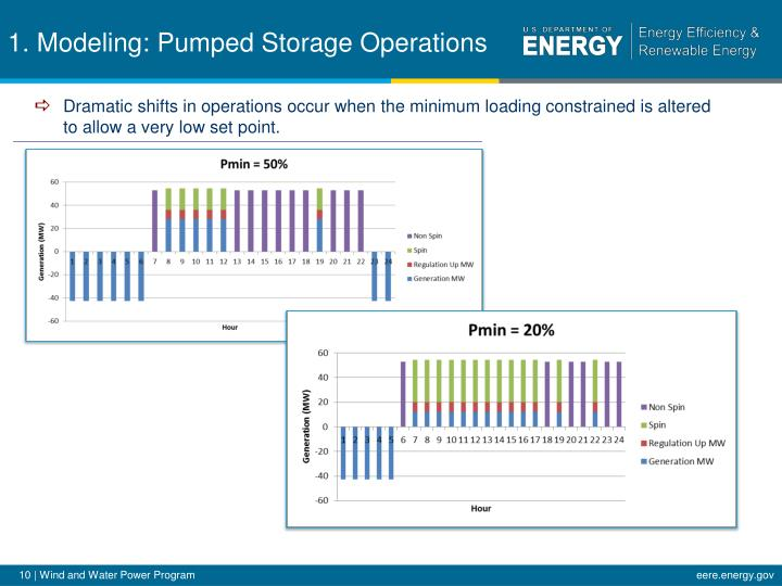 1. Modeling: Pumped Storage Operations