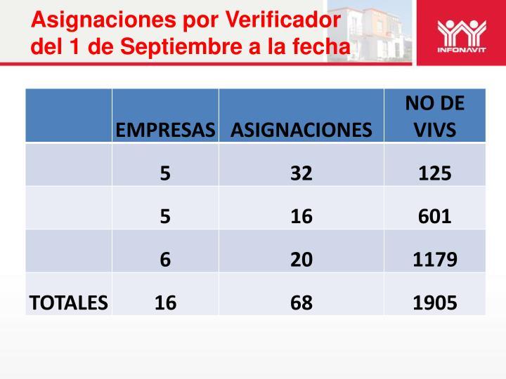 Asignaciones por Verificador del 1 de Septiembre a la fecha