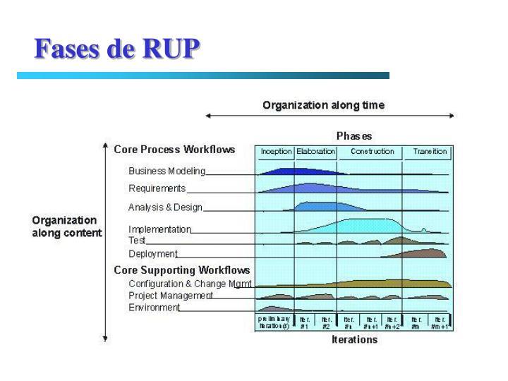 Fases de RUP