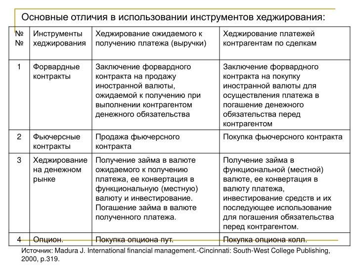 Основные отличия в использовании инструментов хеджирования:
