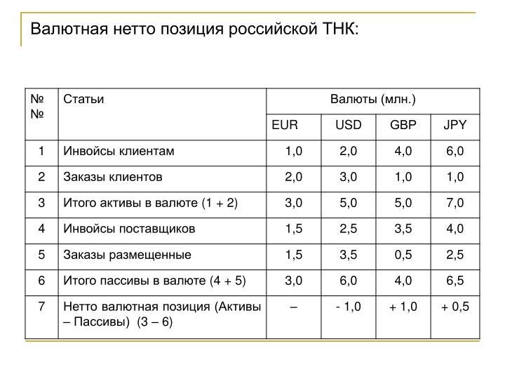 Валютная нетто позиция российской ТНК:
