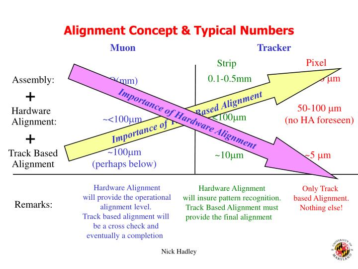 Alignment Concept & Typical Numbers