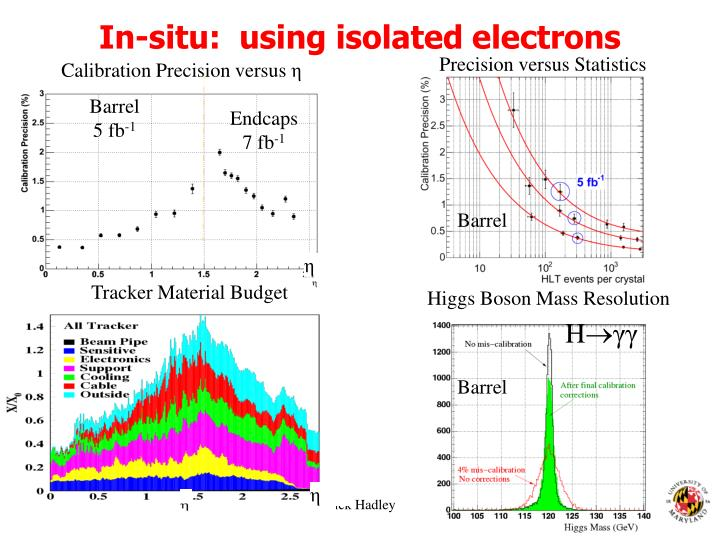 In-situ:  using isolated electrons