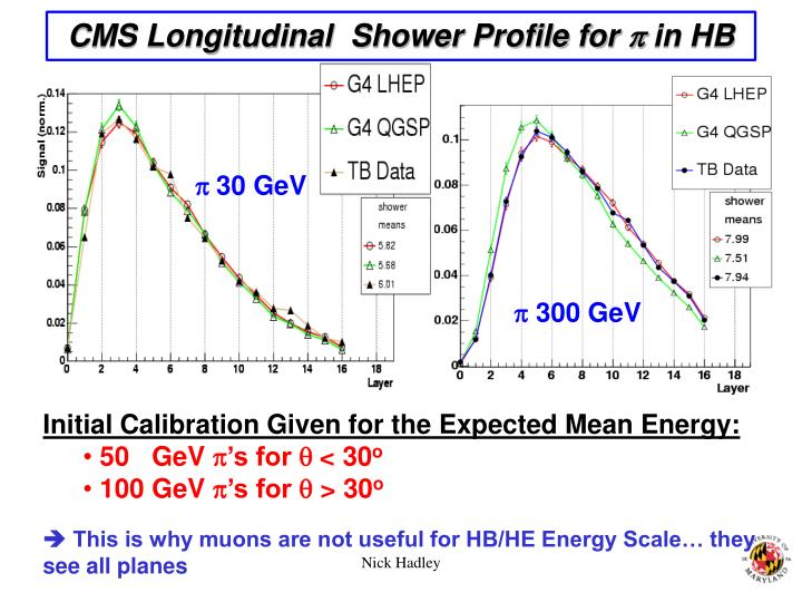 CMS Longitudinal  Shower Profile for