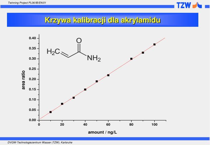 Krzywa kalibracji dla akrylamidu