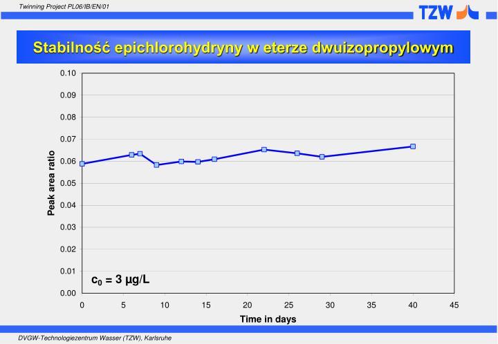 Stabilność epichlorohydryny w eterze dwuizopropylowym