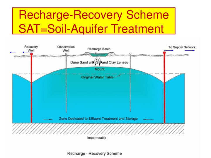 Recharge-Recovery Scheme