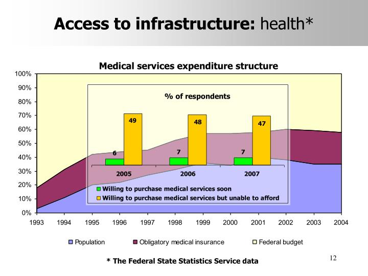 Access to infrastructure: