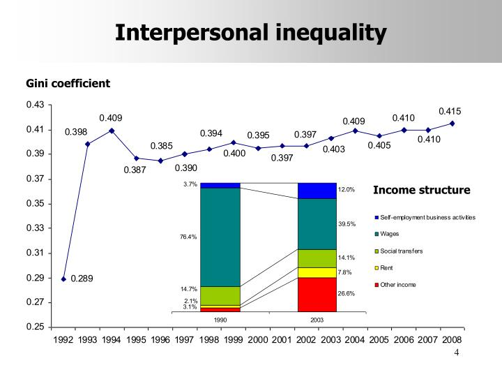 Interpersonal inequality