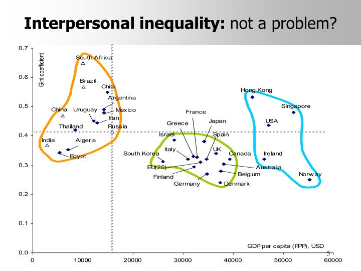 Interpersonal inequality: