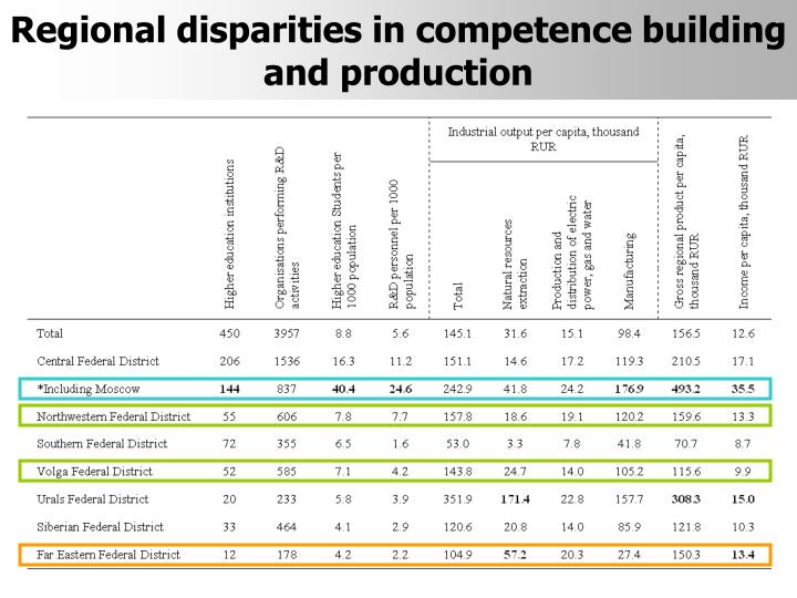 Regional disparities in competence building and production