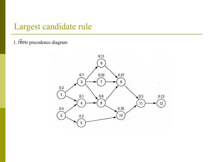 Largest candidate rule