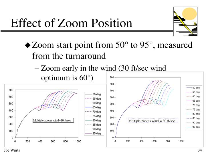 Effect of Zoom Position