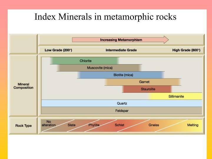 Index Minerals in metamorphic rocks