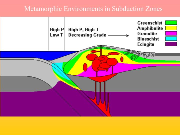 Metamorphic Environments in Subduction Zones